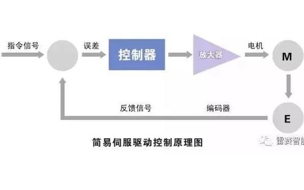 步进和闭环步进及交流伺服电机产品的特点及对比