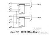 Xilinx原语ODDR概述和使用