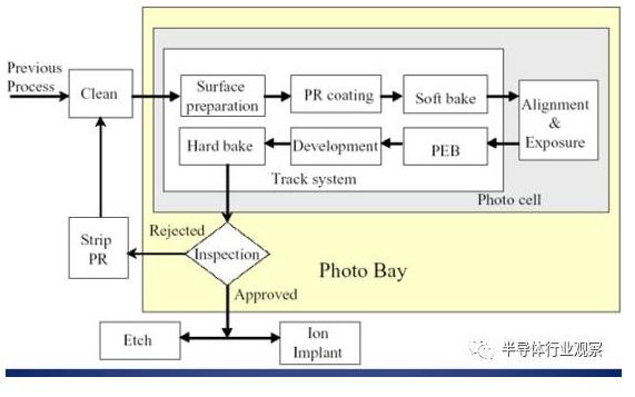 芯片光刻的工序流程详细资料讲解