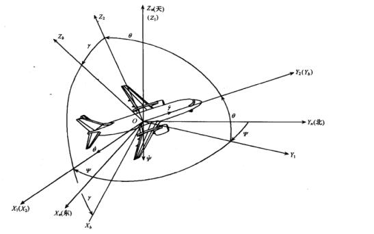 四轴飞行器姿态解算原理以及算法程序实现的资料分析