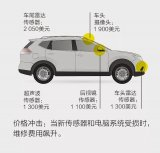 配置先进技术装置的汽车维修费高达数千美元