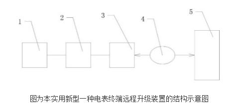电表终端远程升级装置的原理及设计