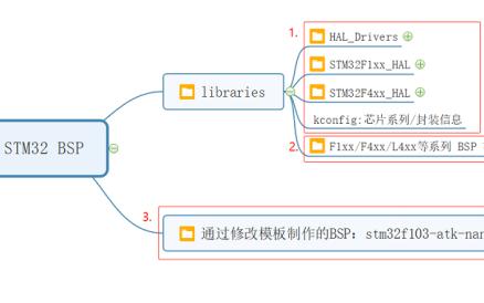 STM32系列RT-Thread系统BSP制作教程免费下载