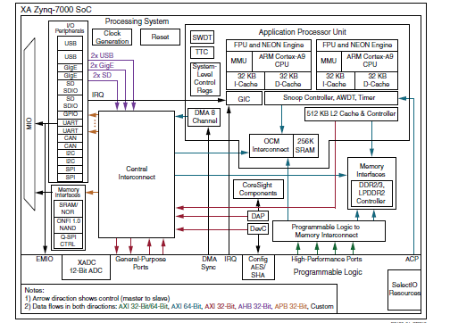 XA Zynq-7000 SOC数据手册的详细资料概述