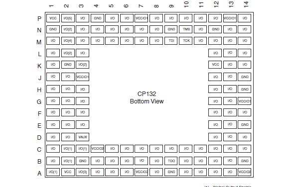 XC2C256 CoolRunnerII CPLD器件的数据手册免费下载