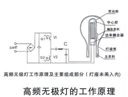 高频无极灯的电磁兼容问题解析