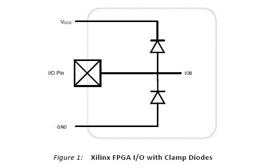 FPGA的热插拔详细资料讲解