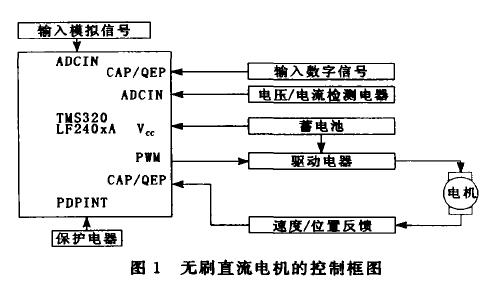 使用TMS320LF240X DSP芯片进行无刷直流电机控制器的设计资料说明