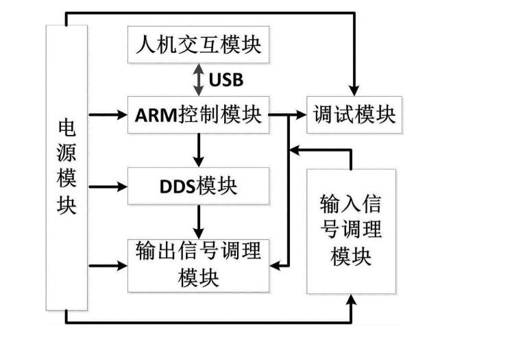 电子测量仪器原理与使用PDF版电子书免费下载