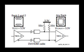 XA Spartan-3A DSP系列汽车FPGA数据手册免费下载