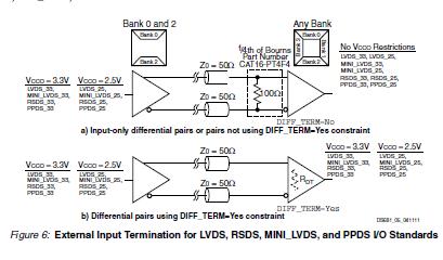 XA Spartan-3A汽车FPGA系列芯片数据手册免费下载