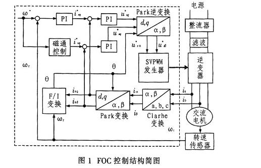 使用DSP-CPLD的交流電機調速在水處理控制中的應用資料說明