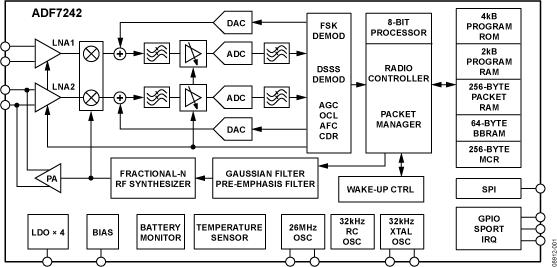 ADF7242 低功耗IEEE 802.15.4...