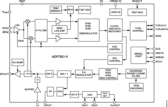 ADF7021-V 高性能窄带收发器IC
