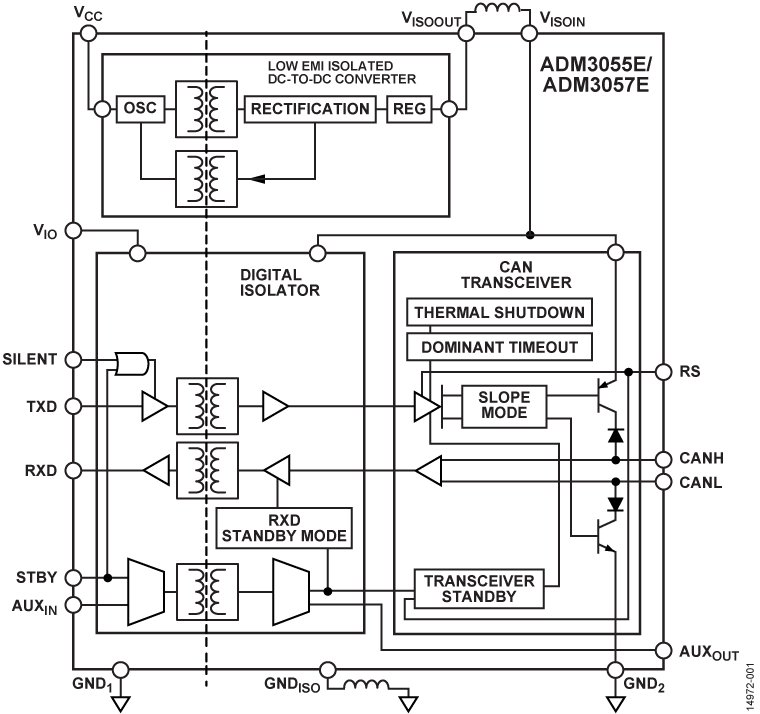ADM3057E 适用于 CAN FD 的 3 kV rms 信号和电源隔离式 CAN 收发器