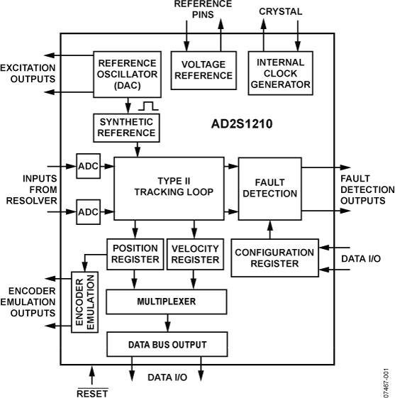 AD2S1210 分辨率可变、10位至16位R/D转换器,内置参考振荡器