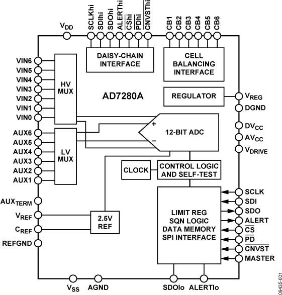 AD7280A 锂离子电池监控系统