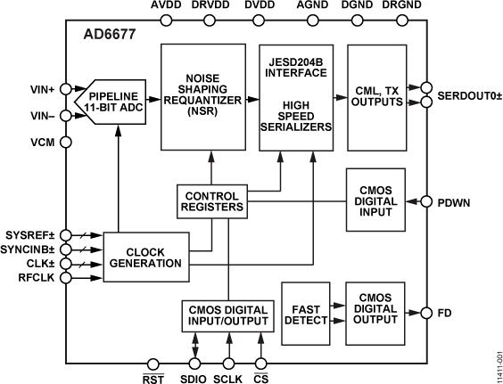 AD6677 80 MHz带宽中频接收机