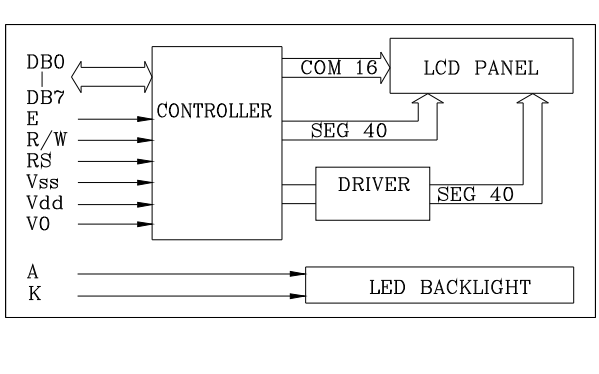 C1602A型字符型STN点阵液晶显示模块的批准规范详细资料免费下载