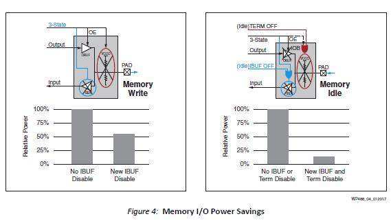 使用Spartan-7 FPGA的总功率优势的详细资料说明