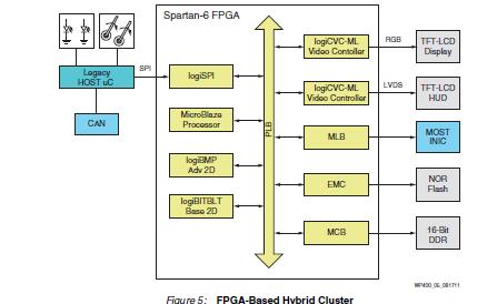 如何使用FPGA解决汽车仪表设计中的图形革命问题