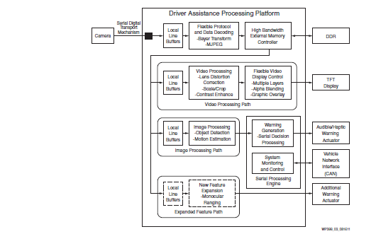 汽车驾驶员辅助系统如何利用FPGA的处理能力
