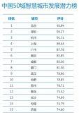 盘点中国智慧城市潜力榜50强