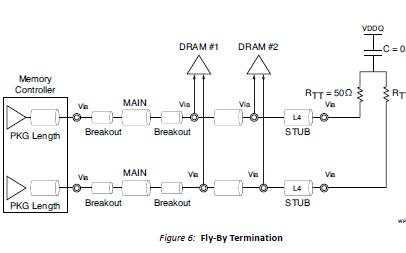 ARTIX-7和SPARTAN-7 FPGA的DDR2和DDR3低成本印刷电路板设计指南