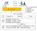 基于AI技术提升广东联通在专线市场的竞争力