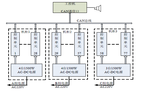 如何使用DSP和CAN总线设计热功率模拟系统