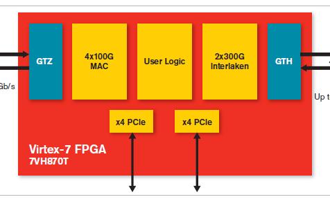Xilinx virtex-7 FPGA系列产品简介