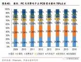 "5G将给PCB行业带来巨大的全新市场,通俗来说,就是""财神到了""!"