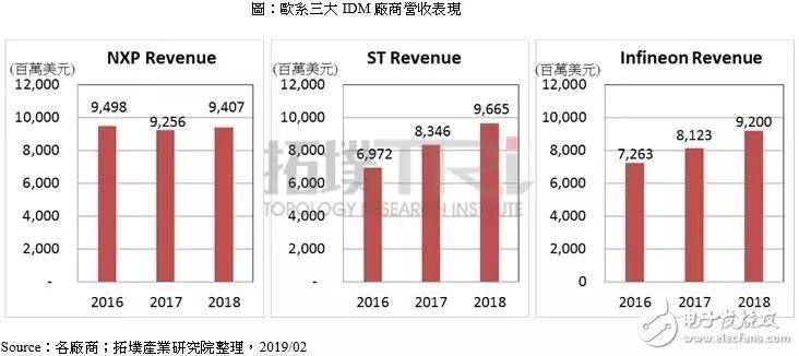三大IDM厂商2018年财报出炉 不论是营收或成...