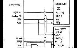 基于FPGA+DSP结构嵌入式系统的FPGA被动...