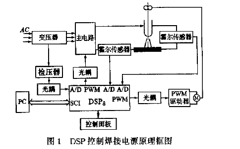 如何使用DSP控制的晶闸管进行C02焊接电源的研制