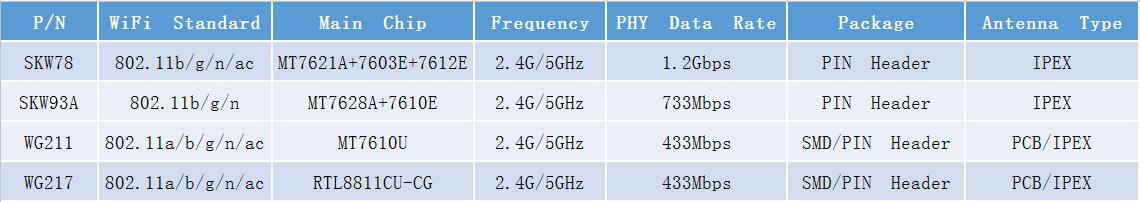 支持802.11a/b/g/n/ac的5G WiFi模块介绍