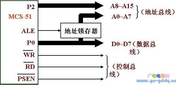 MCS-51单片机并行扩展总线的方法