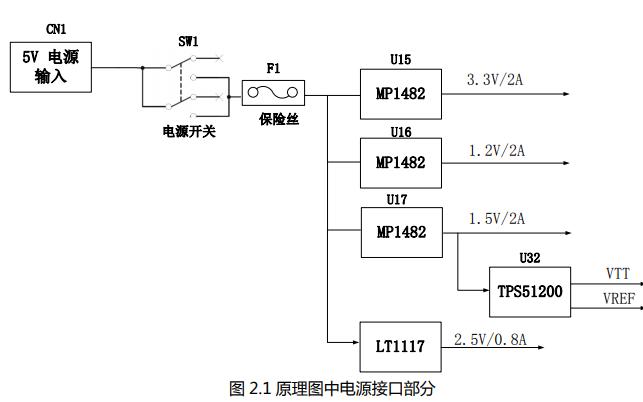 黑金AX516 FPGA开发平台的用户手册免费下载