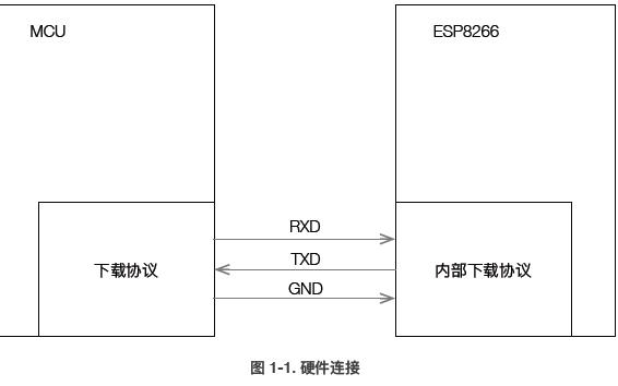 ESP8266模块的5个应用文档包含技术参考和加密使用手册