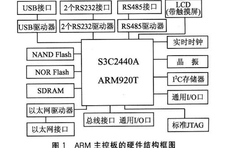 如何使用ARM和PCL6045B进行嵌入式运动控制器的设计