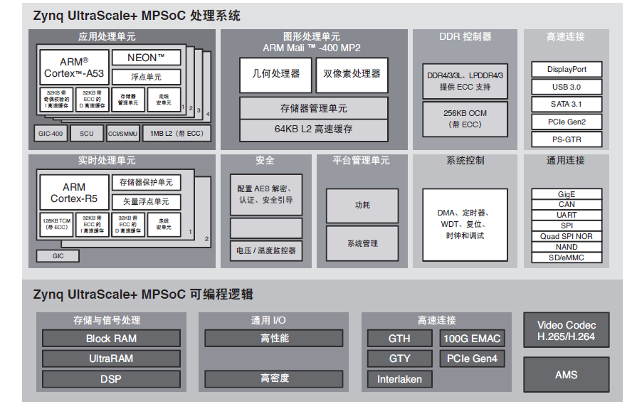 Xilinx的Zynq UltraScale MPSoC詳細資料說明