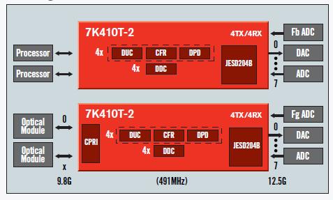 Kintex UltraScale FPGA的产品简介资料免费下载