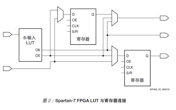 Spartan-7 FPGA的详细白皮书资料说明