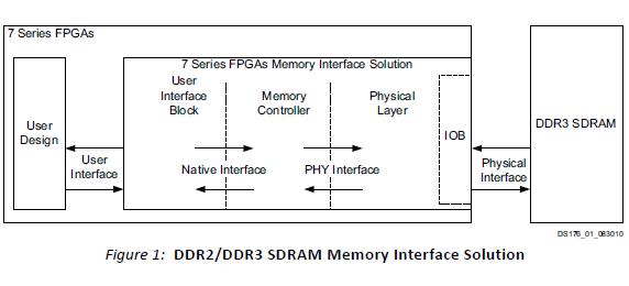 Zynq-7000 SoC和7系列FPGA設備內存接口解決方案資料說明