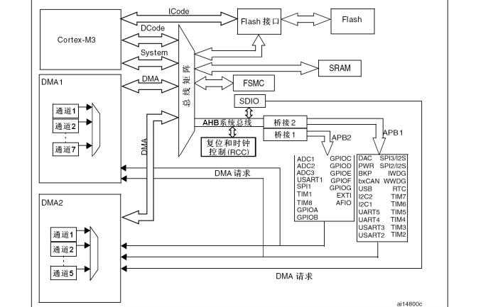 STM32F1xx系列微控制器中文参考手册资料免费下载