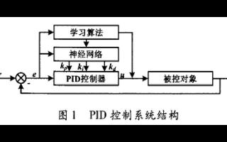 如何使用BP神经网络PID控制器进行气温控制应用的资料说明