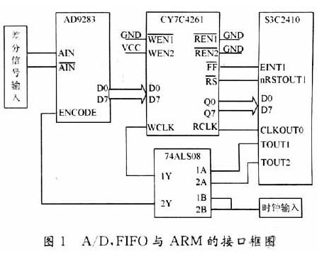超声波无损检测系统的A/D与ARM接口设计