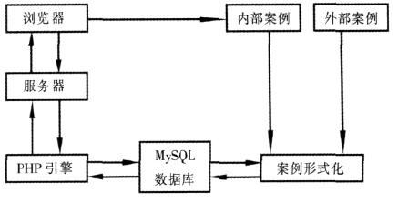 基于案例的产品设计知识管理系统的构建资料说明
