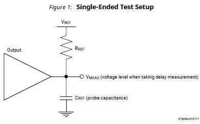 Virtex UltraScale FPGA的数据手册资料免费下载