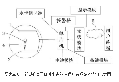 基于脉冲水表的远程抄表系统的设计及原理